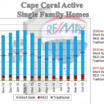 End of 3rd Quarter 2013 | Cape Coral Inventory Increase | Avg Sale Price Up