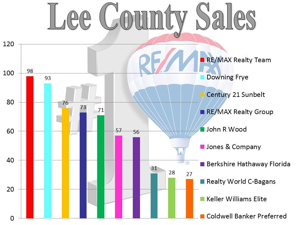 Lee County Sales -03.2014