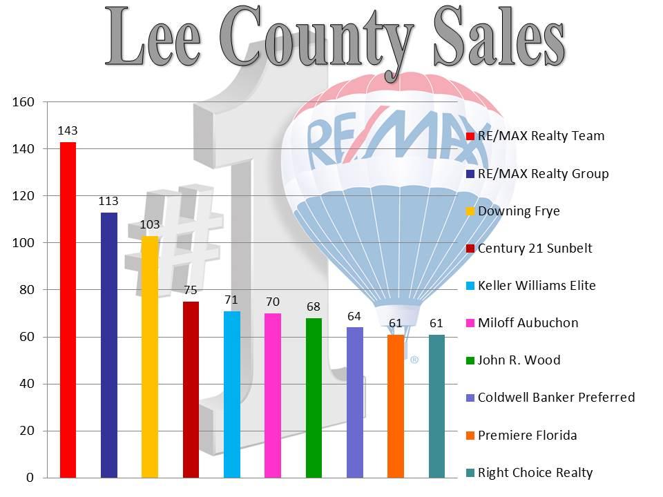 Lee County Sales -04.2014