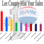 Mid Summer 2014 – Recap Stats and Sales