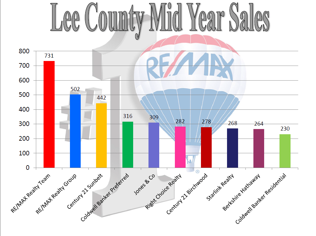 2014-06_Lee_County_Mid_Year_Sales