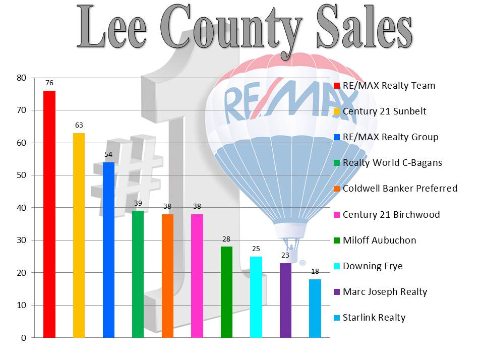 Lee County Sales -07.2014